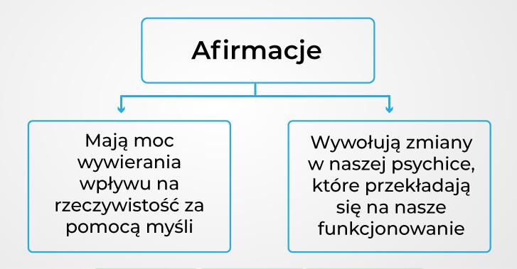 blok z napisem afirmacje, z którego prowadza linie do dwóch bloków zawierających najczęściej spotykane wyjaśnienia ich fenomenu