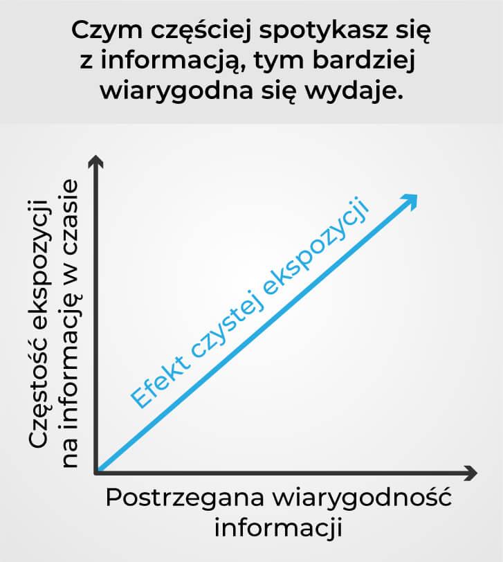 poglądowy wykres pokazujący, że częstotliwość ekspozycji na informacje zwiększa jej postrzeganą wiarygodność